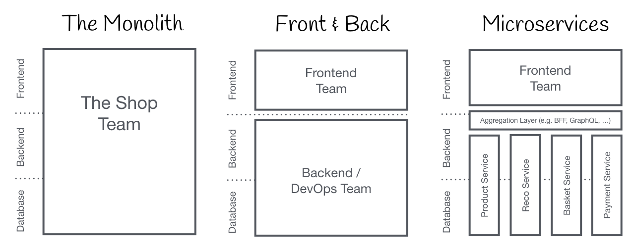 Monolithic Frontends